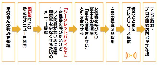 2_nagare